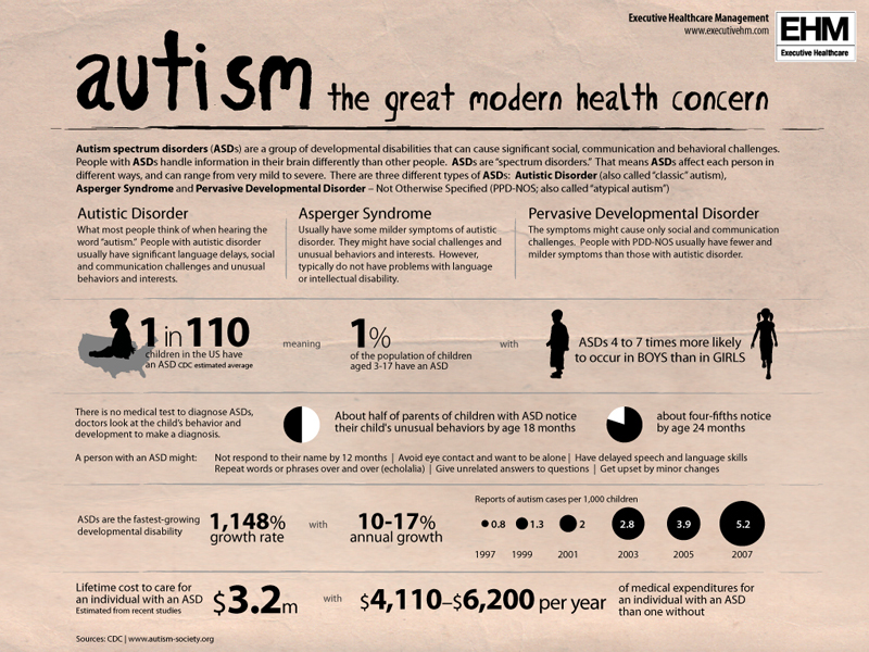 Autism Cost Lie Number One